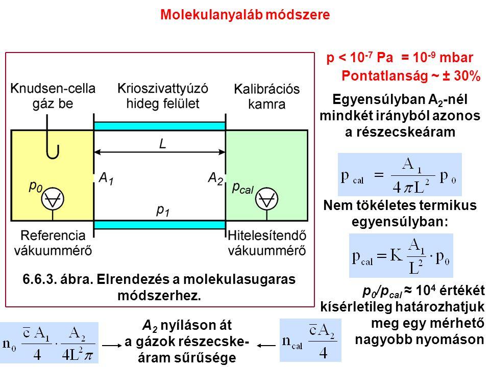 p < 10 -7 Pa = 10 -9 mbar Pontatlanság ~ ± 30% Egyensúlyban A 2 -nél mindkét irányból azonos a részecskeáram Nem tökéletes termikus egyensúlyban: p 0 /p cal ≈ 10 4 értékét kísérletileg határozhatjuk meg egy mérhető nagyobb nyomáson Molekulanyaláb módszere A 2 nyíláson át a gázok részecske- áram sűrűsége 6.6.3.