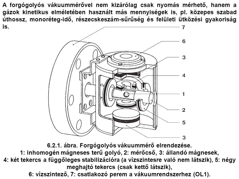 6.2.1. ábra. Forgógolyós vákuummérő elrendezése.
