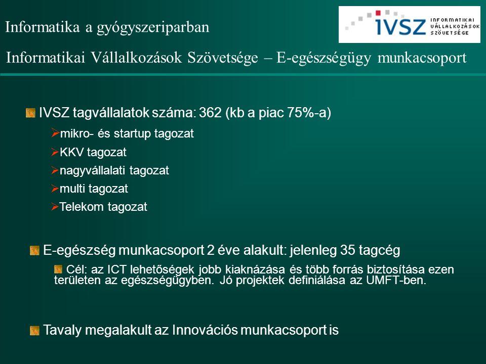 Informatika a gyógyszeriparban IVSZ tagvállalatok száma: 362 (kb a piac 75%-a)  mikro- és startup tagozat  KKV tagozat  nagyvállalati tagozat  multi tagozat  Telekom tagozat E-egészség munkacsoport 2 éve alakult: jelenleg 35 tagcég Cél: az ICT lehetőségek jobb kiaknázása és több forrás biztosítása ezen területen az egészségügyben.