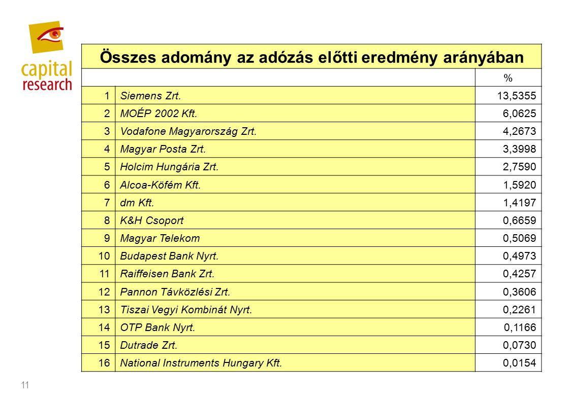 11 Összes adomány az adózás előtti eredmény arányában % 1Siemens Zrt.13,5355 2MOÉP 2002 Kft.6,0625 3Vodafone Magyarország Zrt.4,2673 4Magyar Posta Zrt.3,3998 5Holcim Hungária Zrt.2,7590 6Alcoa-Köfém Kft.1,5920 7dm Kft.1,4197 8K&H Csoport0,6659 9Magyar Telekom0,5069 10Budapest Bank Nyrt.0,4973 11Raiffeisen Bank Zrt.0,4257 12Pannon Távközlési Zrt.0,3606 13Tiszai Vegyi Kombinát Nyrt.0,2261 14OTP Bank Nyrt.0,1166 15Dutrade Zrt.0,0730 16National Instruments Hungary Kft.0,0154