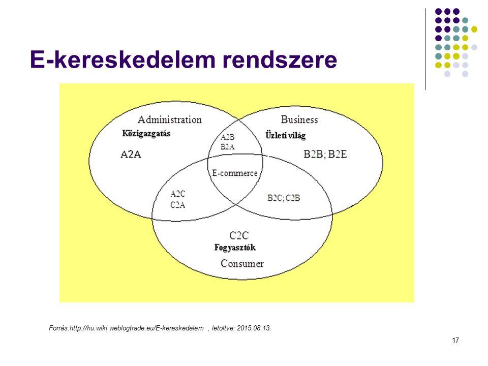 17 E-kereskedelem rendszere Forrás:http://hu.wiki.weblogtrade.eu/E-kereskedelem, letöltve: 2015.08.13.
