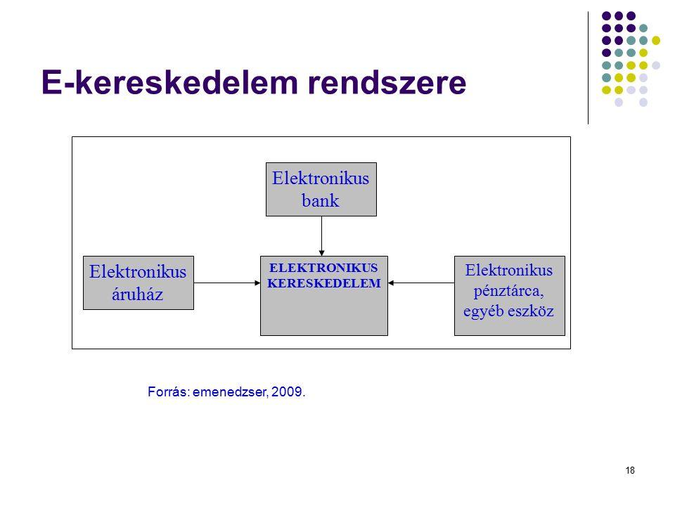 18 E-kereskedelem rendszere Elektronikus bank Elektronikus áruház Elektronikus pénztárca, egyéb eszköz ELEKTRONIKUS KERESKEDELEM Forrás: emenedzser, 2