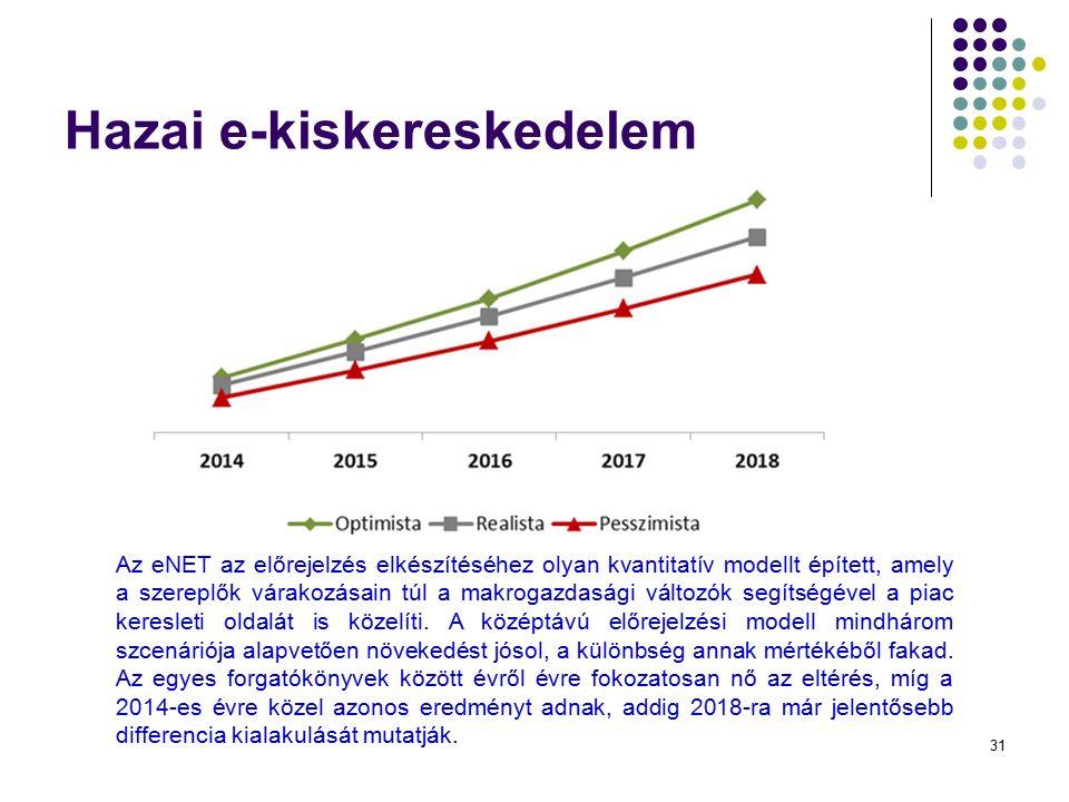 31 Hazai e-kiskereskedelem Az eNET az előrejelzés elkészítéséhez olyan kvantitatív modellt épített, amely a szereplők várakozásain túl a makrogazdaság