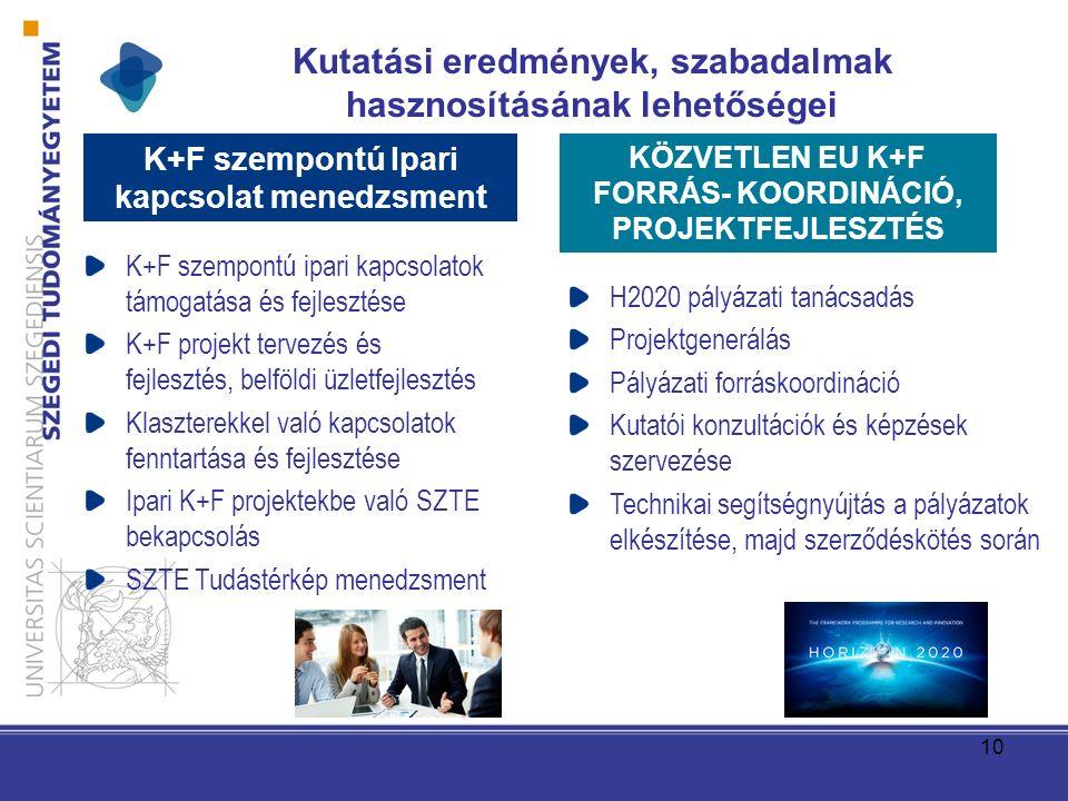 10 K+F szempontú ipari kapcsolatok támogatása és fejlesztése K+F projekt tervezés és fejlesztés, belföldi üzletfejlesztés Klaszterekkel való kapcsolatok fenntartása és fejlesztése Ipari K+F projektekbe való SZTE bekapcsolás SZTE Tudástérkép menedzsment H2020 pályázati tanácsadás Projektgenerálás Pályázati forráskoordináció Kutatói konzultációk és képzések szervezése Technikai segítségnyújtás a pályázatok elkészítése, majd szerződéskötés során K+F szempontú Ipari kapcsolat menedzsment KÖZVETLEN EU K+F FORRÁS- KOORDINÁCIÓ, PROJEKTFEJLESZTÉS Kutatási eredmények, szabadalmak hasznosításának lehetőségei