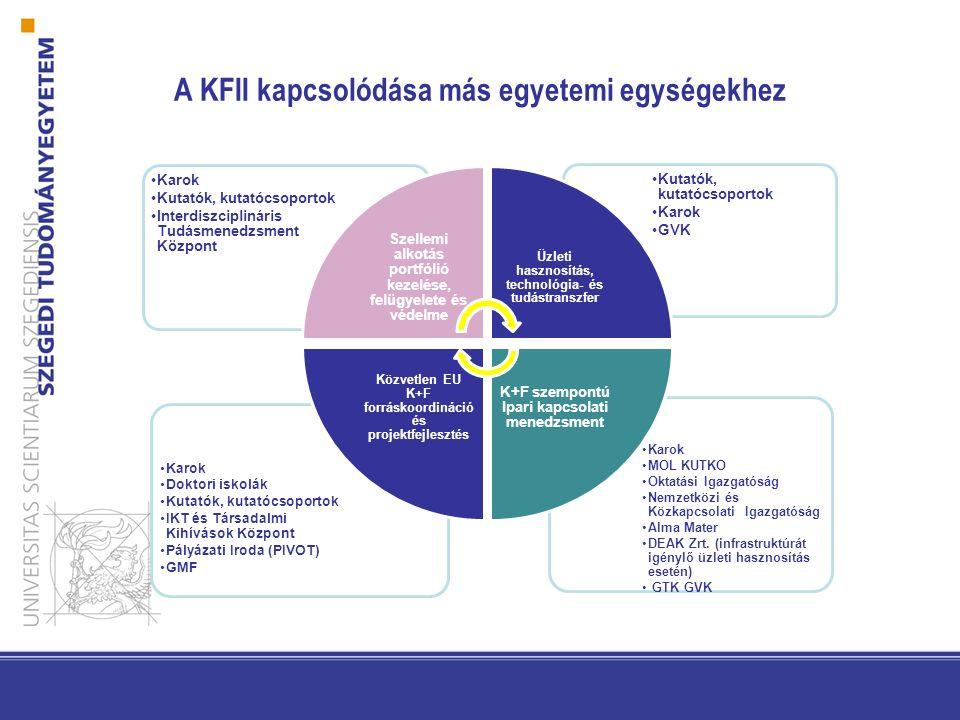 A KFII kapcsolódása más egyetemi egységekhez Karok MOL KUTKO Oktatási Igazgatóság Nemzetközi és Közkapcsolati Igazgatóság Alma Mater DEAK Zrt.