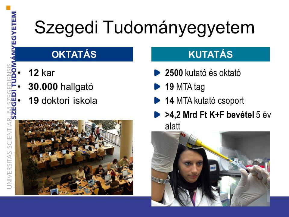 Szegedi Tudományegyetem 12 kar 30.000 hallgató 19 doktori iskola 2500 kutató és oktató 19 MTA tag 14 MTA kutató csoport >4,2 Mrd Ft K+F bevétel 5 év alatt OKTATÁSKUTATÁS