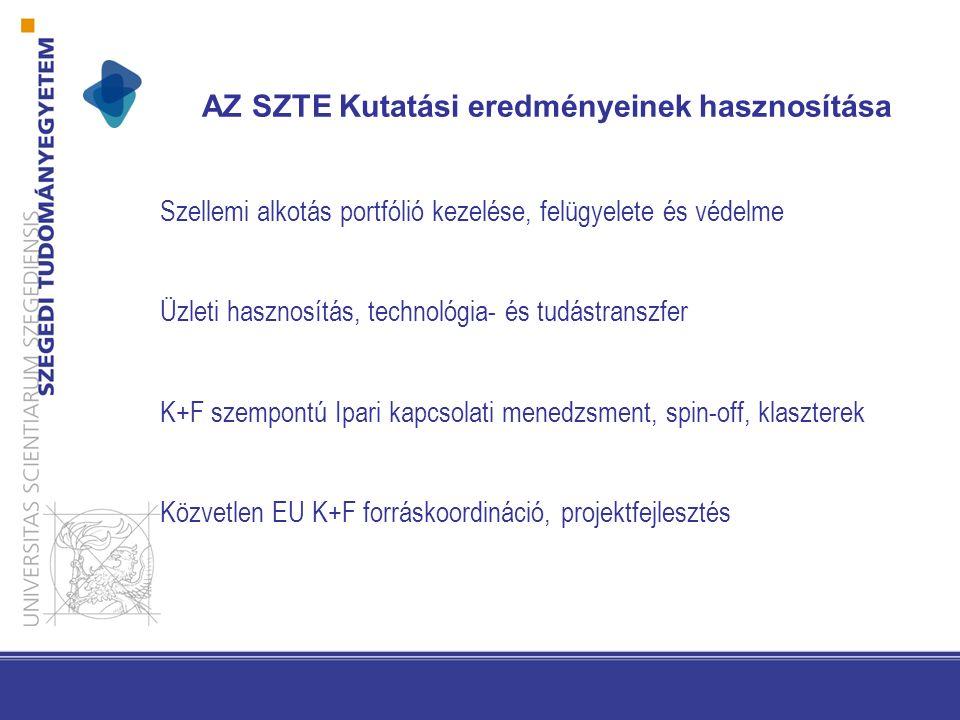 AZ SZTE Kutatási eredményeinek hasznosítása Szellemi alkotás portfólió kezelése, felügyelete és védelme Üzleti hasznosítás, technológia- és tudástranszfer K+F szempontú Ipari kapcsolati menedzsment, spin-off, klaszterek Közvetlen EU K+F forráskoordináció, projektfejlesztés