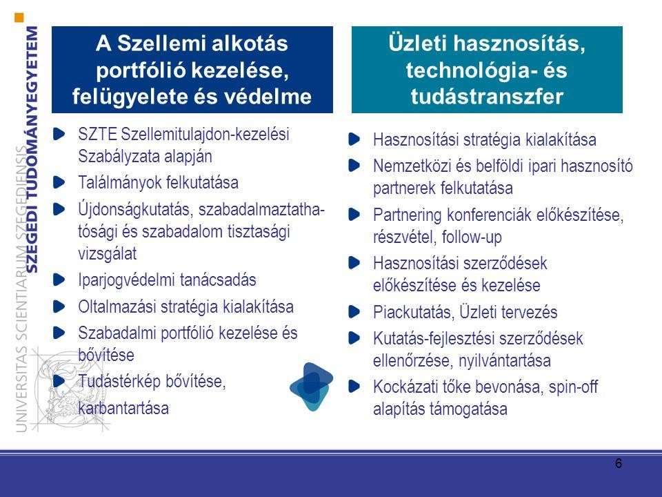 6 SZTE Szellemitulajdon-kezelési Szabályzata alapján Találmányok felkutatása Újdonságkutatás, szabadalmaztatha- tósági és szabadalom tisztasági vizsgálat Iparjogvédelmi tanácsadás Oltalmazási stratégia kialakítása Szabadalmi portfólió kezelése és bővítése Tudástérkép bővítése, karbantartása Hasznosítási stratégia kialakítása Nemzetközi és belföldi ipari hasznosító partnerek felkutatása Partnering konferenciák előkészítése, részvétel, follow-up Hasznosítási szerződések előkészítése és kezelése Piackutatás, Üzleti tervezés Kutatás-fejlesztési szerződések ellenőrzése, nyilvántartása Kockázati tőke bevonása, spin-off alapítás támogatása A Szellemi alkotás portfólió kezelése, felügyelete és védelme Üzleti hasznosítás, technológia- és tudástranszfer