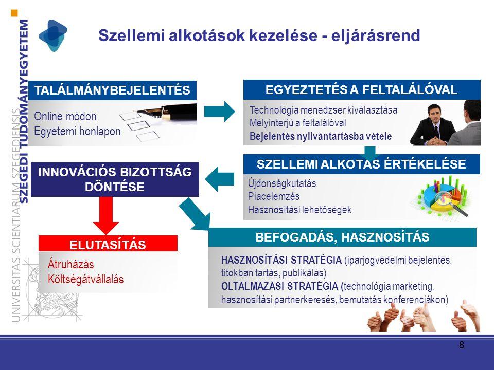 Szellemi alkotások kezelése - eljárásrend 8 TALÁLMÁNYBEJELENTÉS Online módon Egyetemi honlapon EGYEZTETÉS A FELTALÁLÓVAL Technológia menedzser kiválasztása Mélyinterjú a feltalálóval Bejelentés nyilvántartásba vétele SZELLEMI ALKOTÁS ÉRTÉKELÉSE Újdonságkutatás Piacelemzés Hasznosítási lehetőségek INNOVÁCIÓS BIZOTTSÁG DÖNTÉSE ELUTASÍTÁS Átruházás Költségátvállalás BEFOGADÁS, HASZNOSÍTÁS HASZNOSÍTÁSI STRATÉGIA (iparjogvédelmi bejelentés, titokban tartás, publikálás) OLTALMAZÁSI STRATÉGIA ( technológia marketing, hasznosítási partnerkeresés, bemutatás konferenciákon)
