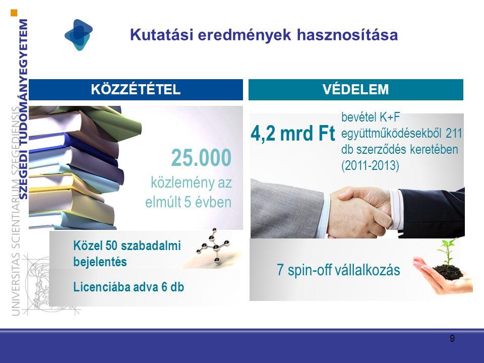 Kutatási eredmények hasznosítása 9 KÖZZÉTÉTELVÉDELEM 25.000 közlemény az elmúlt 5 évben 4,2 mrd Ft bevétel K+F együttműködésekből 211 db szerződés keretében (2011-2013) Közel 50 szabadalmi bejelentés 7 spin-off vállalkozás Licenciába adva 6 db