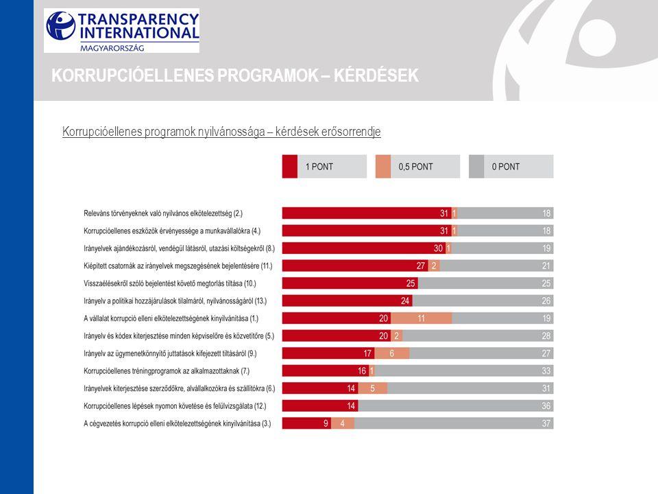 KORRUPCIÓELLENES PROGRAMOK – KÉRDÉSEK Korrupcióellenes programok nyilvánossága – kérdések erősorrendje