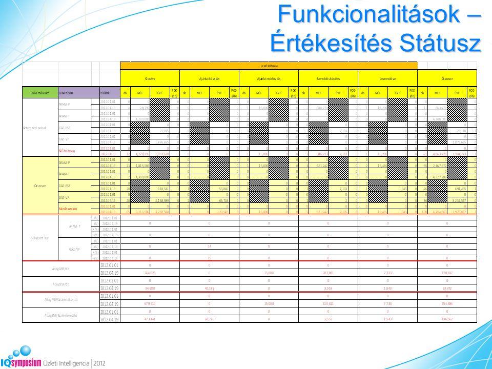 Funkcionalitások – Értékesítés Státusz