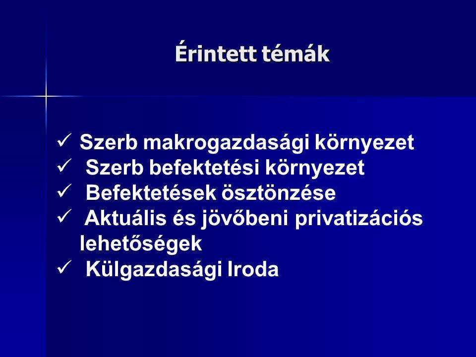 A szerb makrogazdasági környezet 2008 GDP növekedés 2008: 6,0 % (7,1 % 2007-ben) GDP növekedés 2008: 6,0 % (7,1 % 2007-ben) GDP/fő 2008: 4.597 EUR (3.946 EUR 2007-ben) GDP/fő 2008: 4.597 EUR (3.946 EUR 2007-ben) Infláció 2008: 10,7 % (6,8 % 2007-ben) Infláció 2008: 10,7 % (6,8 % 2007-ben) Munkanélküliségi ráta: 24,4 % (jelenleg) Munkanélküliségi ráta: 24,4 % (jelenleg) FDI 2008 (Szerbiába érkező külföldi befektetések értéke): 1.857 md EUR (1.844 md EUR 2007-ben) FDI 2008 (Szerbiába érkező külföldi befektetések értéke): 1.857 md EUR (1.844 md EUR 2007-ben) Átlag nettó bér jelenleg: 392 EUR (346 EUR 2007-ben) Átlag nettó bér jelenleg: 392 EUR (346 EUR 2007-ben) Devizatartalékok: 8.148 md EUR (9.641 md EUR 2007-ben) Devizatartalékok: 8.148 md EUR (9.641 md EUR 2007-ben) Folyó fizetési mérleg hiánya a GDP 18,2 %-a 2008-ban Folyó fizetési mérleg hiánya a GDP 18,2 %-a 2008-ban Felelős fiskális és monetáris politika Felelős fiskális és monetáris politika Kiegyensúlyozott államháztartás Kiegyensúlyozott államháztartás Emelkedő export tevékenység (privatizáció, FDI, CEFTA, orosz szabadkereskedelmi megállapodás) Emelkedő export tevékenység (privatizáció, FDI, CEFTA, orosz szabadkereskedelmi megállapodás)