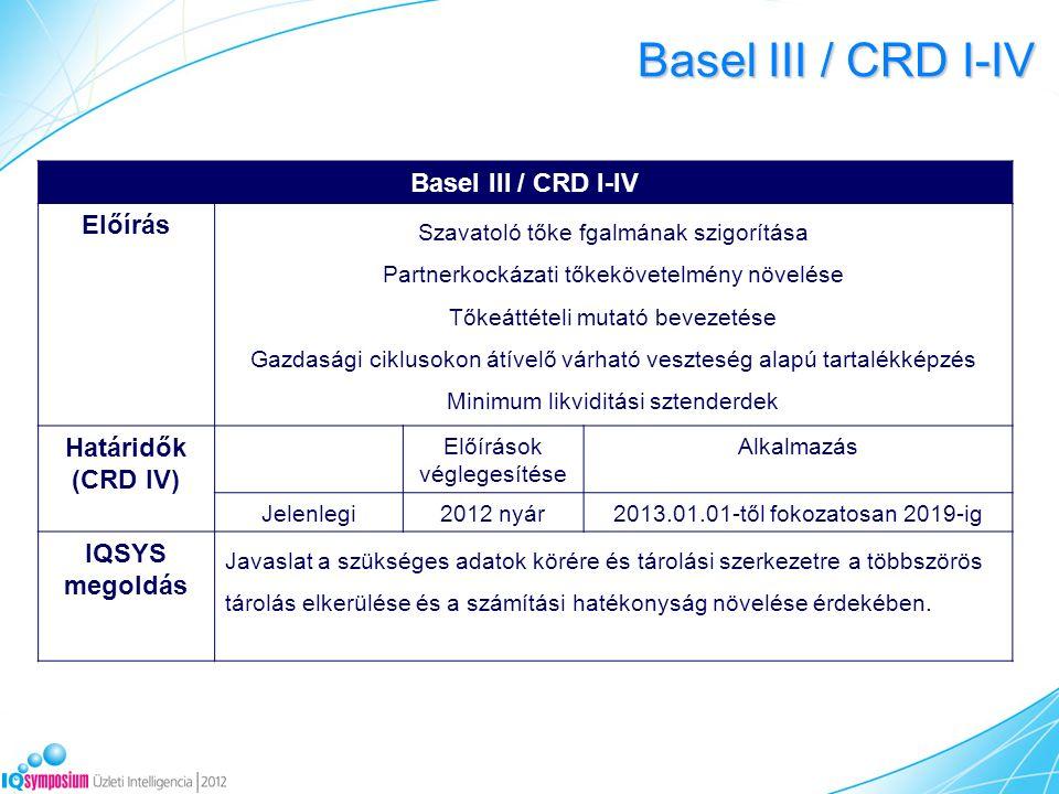 Basel III / CRD I-IV Előírás Szavatoló tőke fgalmának szigorítása Partnerkockázati tőkekövetelmény növelése Tőkeáttételi mutató bevezetése Gazdasági ciklusokon átívelő várható veszteség alapú tartalékképzés Minimum likviditási sztenderdek Határidők (CRD IV) Előírások véglegesítése Alkalmazás Jelenlegi2012 nyár2013.01.01-től fokozatosan 2019-ig IQSYS megoldás Javaslat a szükséges adatok körére és tárolási szerkezetre a többszörös tárolás elkerülése és a számítási hatékonyság növelése érdekében.