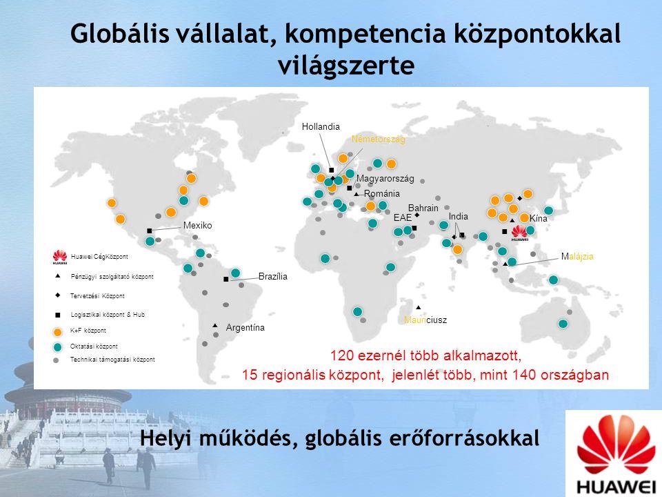 Globális vállalat, kompetencia központokkal világszerte ▲ ▲ ▲ ▲ ▲ Argentína Mauriciusz Malájzia Románia Kína ■ ■ ■ ■ ■ India Magyarország Brazília Mexiko ■ Hollandia EAE ■ ◆ ◆ ◆ ◆ Bahrain Németország K+F központ Huawei CégKözpont Technikai támogatási központ Pénzügyi szolgáltató központ ▲ Logisztikai központ & Hub ■ Oktatási központ Tervetzési Központ ◆ 120 ezernél több alkalmazott, 15 regionális központ, jelenlét több, mint 140 országban Helyi működés, globális erőforrásokkal