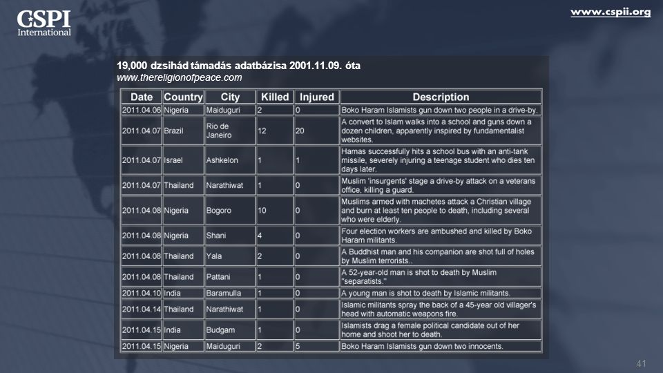 19,000 dzsihád támadás adatbázisa 2001.11.09. óta www.thereligionofpeace.com 41