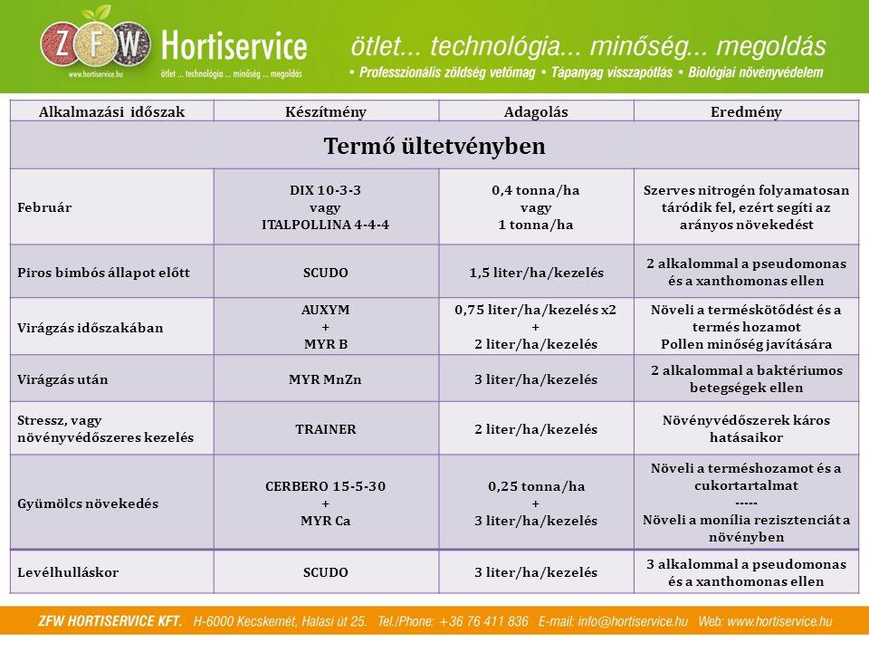 Alkalmazási időszakKészítményAdagolásEredmény Termő ültetvényben Február DIX 10-3-3 vagy ITALPOLLINA 4-4-4 0,4 tonna/ha vagy 1 tonna/ha Szerves nitrog
