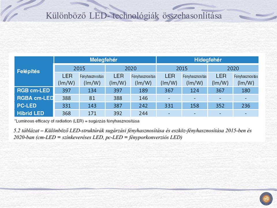 Különböző LED- technológiák összehasonlítása