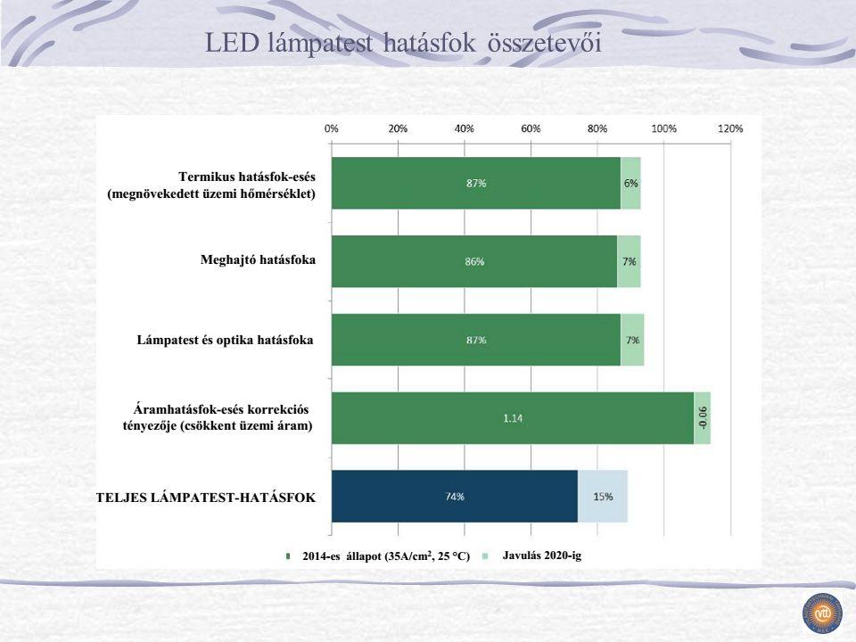 LED lámpatest hatásfok összetevői