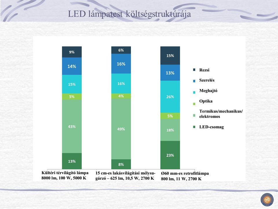 LED lámpatest költségstruktúrája