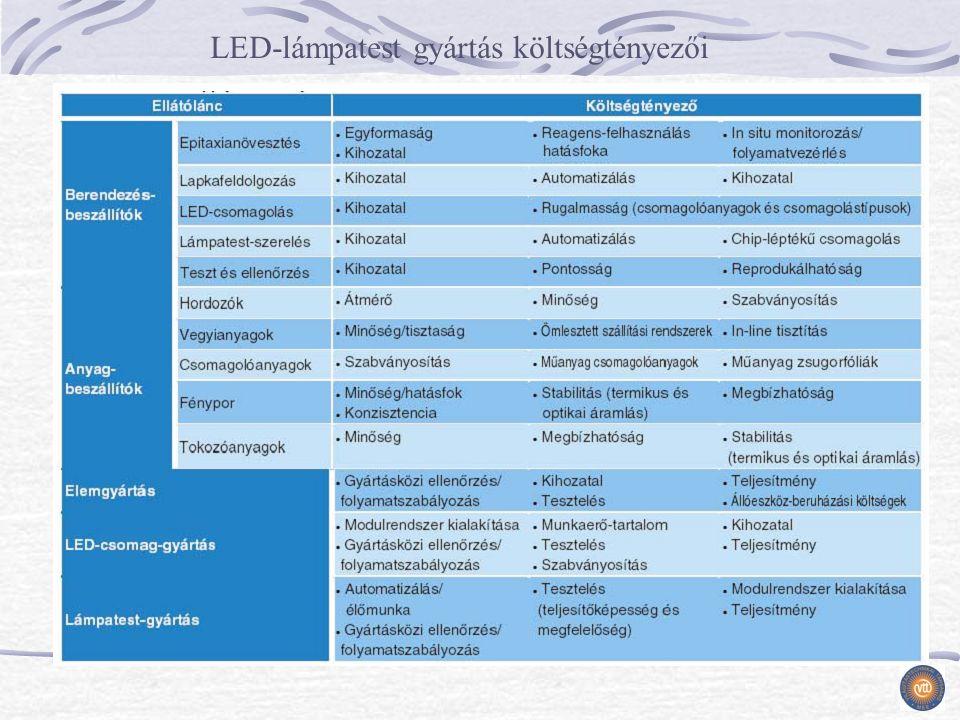 LED-lámpatest gyártás költségtényezői