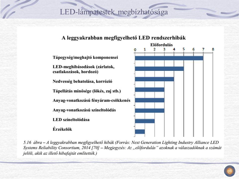 LED-lámpatestek megbízhatósága