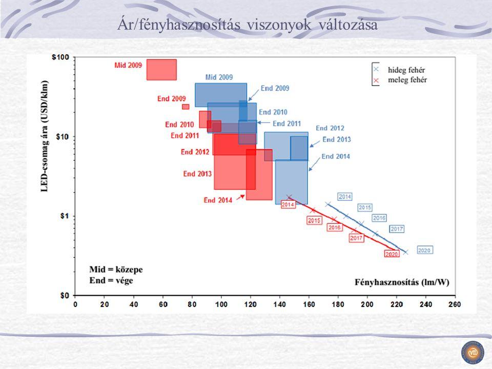 Ár/fényhasznosítás viszonyok változása