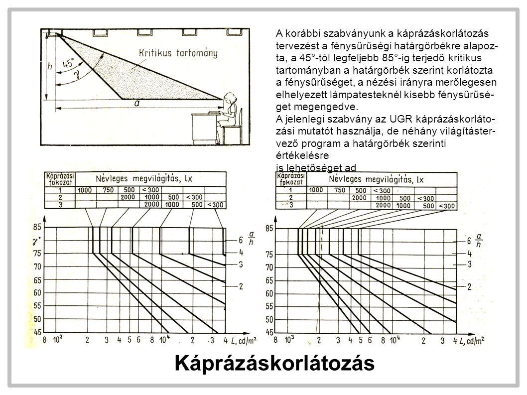 Káprázáskorlátozás A korábbi szabványunk a káprázáskorlátozás tervezést a fénysűrűségi határgörbékre alapoz- ta, a 45°-tól legfeljebb 85°-ig terjedő kritikus tartományban a határgörbék szerint korlátozta a fénysűrűséget, a nézési irányra merőlegesen elhelyezett lámpatesteknél kisebb fénysűrűsé- get megengedve.