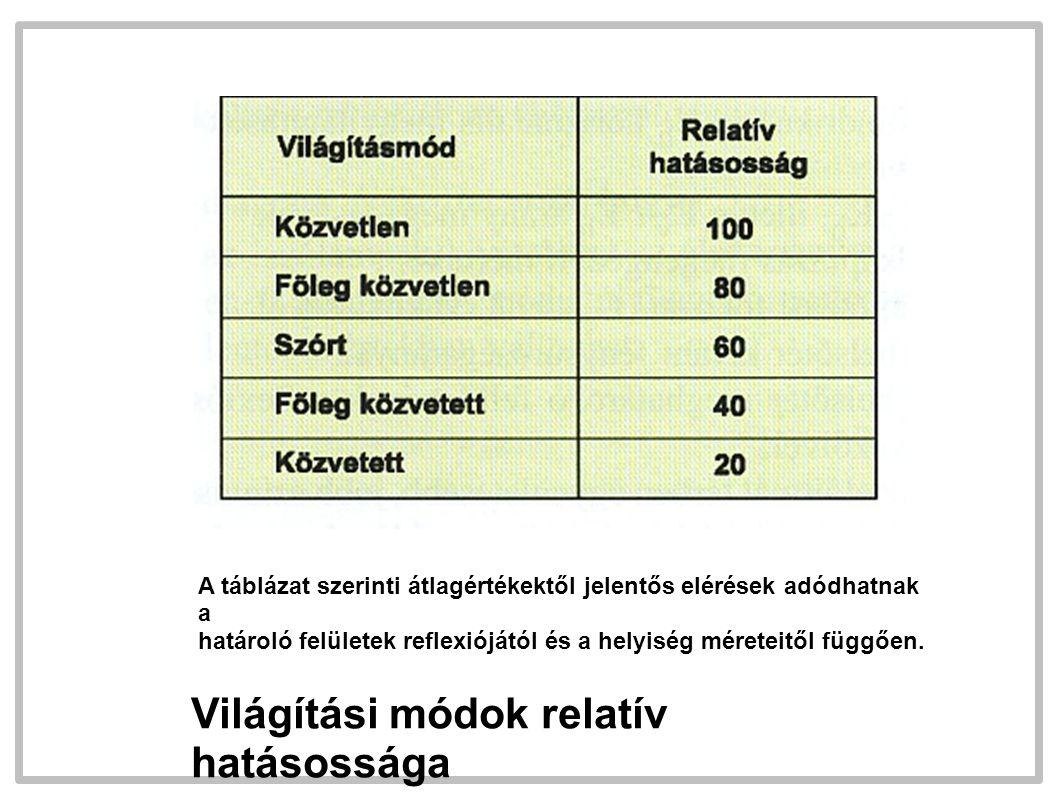 Világítási módok relatív hatásossága A táblázat szerinti átlagértékektől jelentős elérések adódhatnak a határoló felületek reflexiójától és a helyiség méreteitől függően.