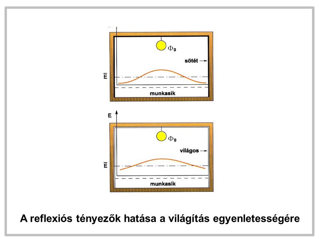 A reflexiós tényezők hatása a világítás egyenletességére