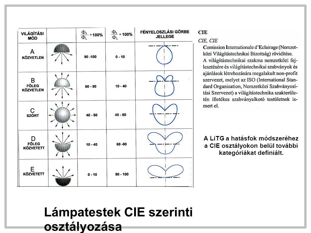 Lámpatestek CIE szerinti osztályozása A LiTG a hatásfok módszeréhez a CIE osztályokon belül további kategóriákat definiált.
