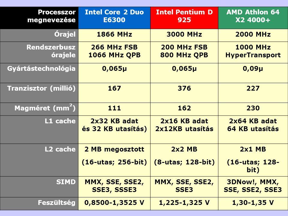 Processzor megnevezése Intel Core 2 Duo E6300 Intel Pentium D 925 AMD Athlon 64 X2 4000+ Órajel1866 MHz3000 MHz2000 MHz Rendszerbusz órajele 266 MHz FSB 1066 MHz QPB 200 MHz FSB 800 MHz QPB 1000 MHz HyperTransport Gyártástechnológia0,065µ 0,09µ Tranzisztor (millió)167376227 Magméret (mm 2 )111162230 L1 cache2x32 KB adat és 32 KB utasítás) 2x16 KB adat 2x12KB utasítás 2x64 KB adat 64 KB utasítás L2 cache2 MB megosztott2x2 MB2x1 MB (16-utas; 256-bit)(8-utas; 128-bit)(16-utas; 128- bit) SIMDMMX, SSE, SSE2, SSE3, SSSE3 MMX, SSE, SSE2, SSE3 3DNow!, MMX, SSE, SSE2, SSE3 Feszültség0,8500-1,3525 V1,225-1,325 V1,30-1,35 V
