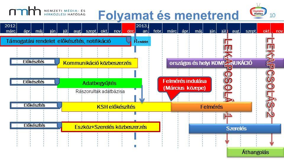 10 R endelet Folyamat és menetrend 2012. márc.ápr.máj.jún.júl.aug.szept.okt.nov.dec. 2013.j an.febr.márc.ápr.máj.jún.júl.aug.szept.okt.nov. Támogatási