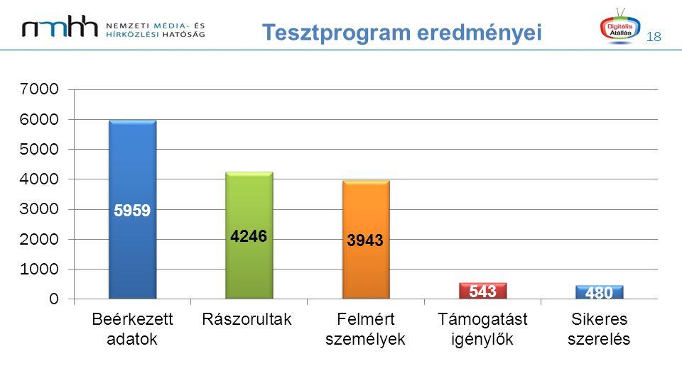 18 Tesztprogram eredményei