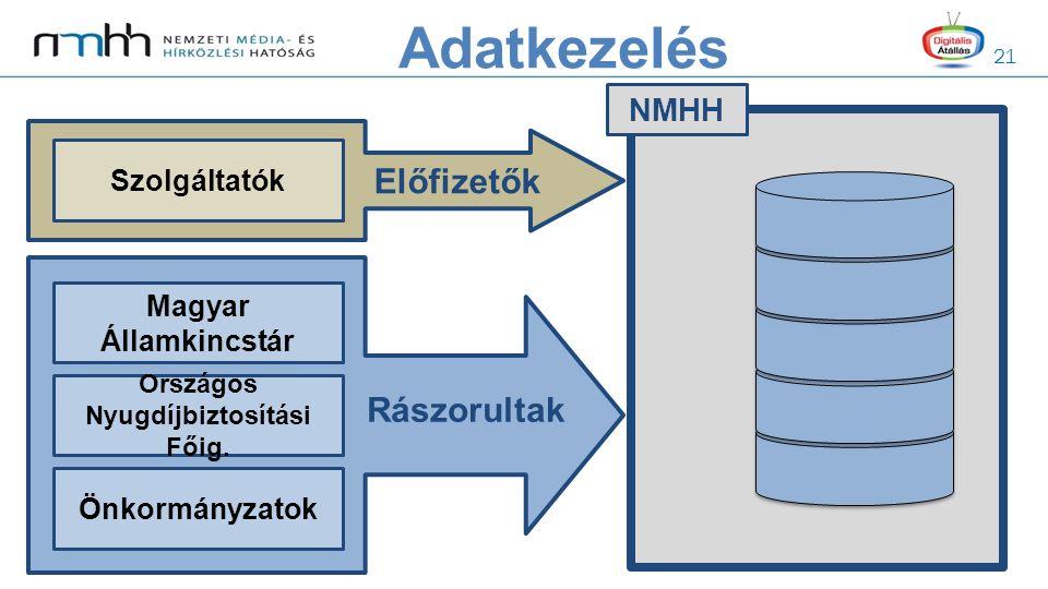 21 NMHH Magyar Államkincstár Országos Nyugdíjbiztosítási Főig. Önkormányzatok Rászorultak Szolgáltatók Előfizetők Adatkezelés