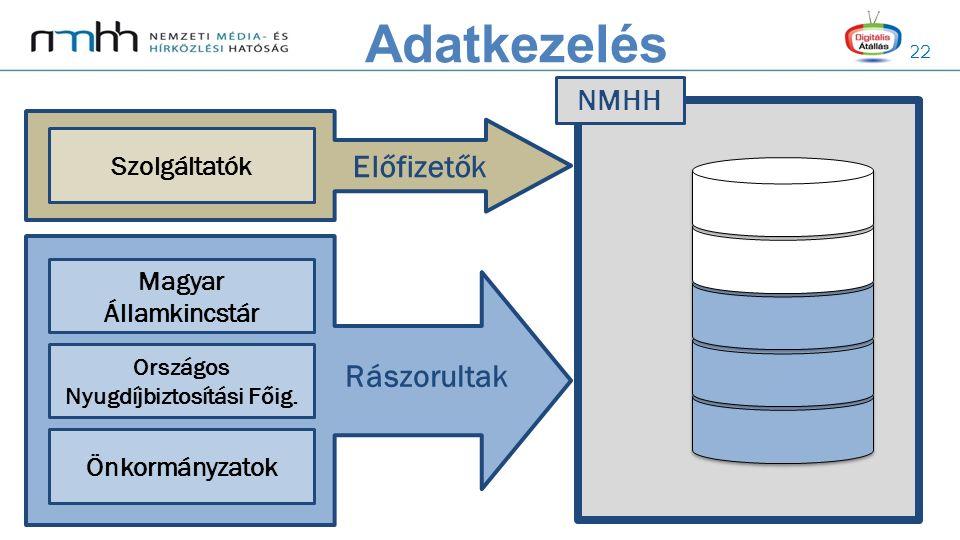 22 NMHH Magyar Államkincstár Országos Nyugdíjbiztosítási Főig. Önkormányzatok Rászorultak Szolgáltatók Előfizetők Adatkezelés