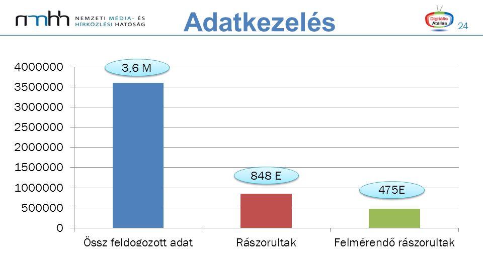 24 Adatkezelés 3,6 M 475E 848 E