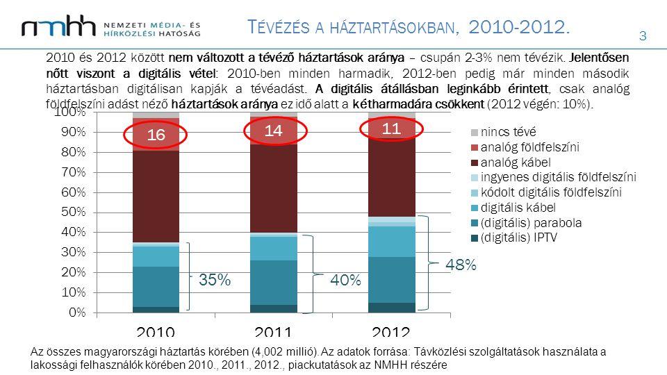 3 T ÉVÉZÉS A HÁZTARTÁSOKBAN, 2010-2012. 2010 és 2012 között nem változott a tévéző háztartások aránya – csupán 2-3% nem tévézik. Jelentősen nőtt viszo