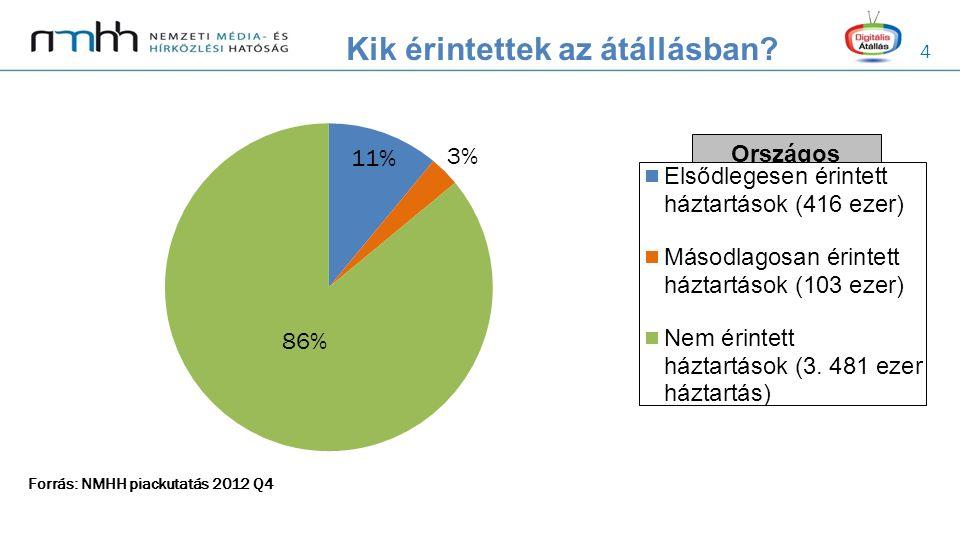 4 Kik érintettek az átállásban? Forrás: NMHH piackutatás 2012 Q4