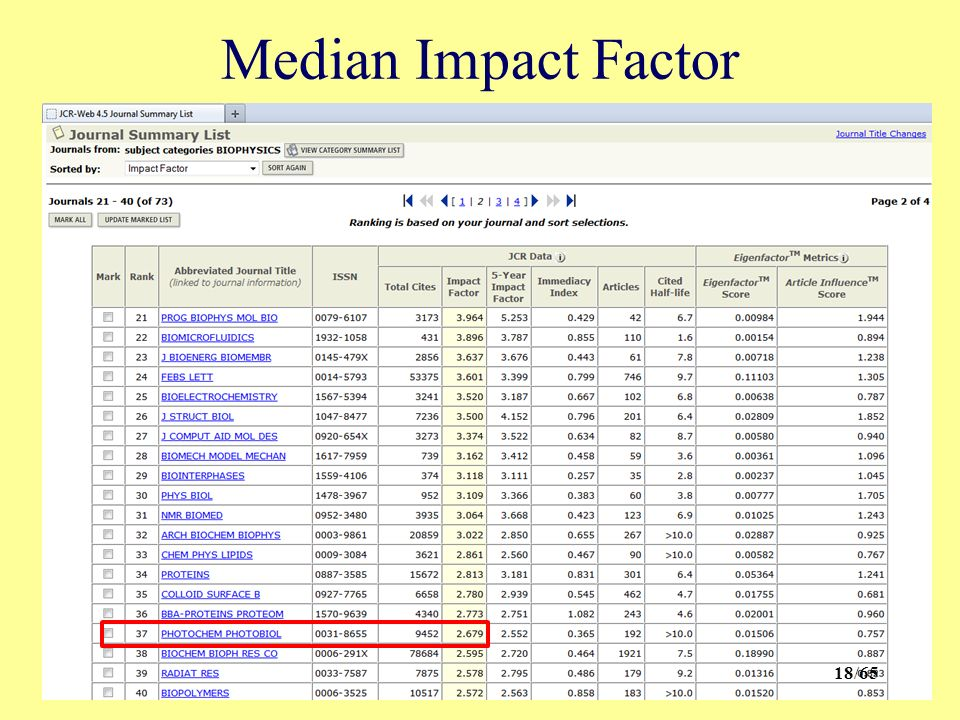 Median Impact Factor 18/65