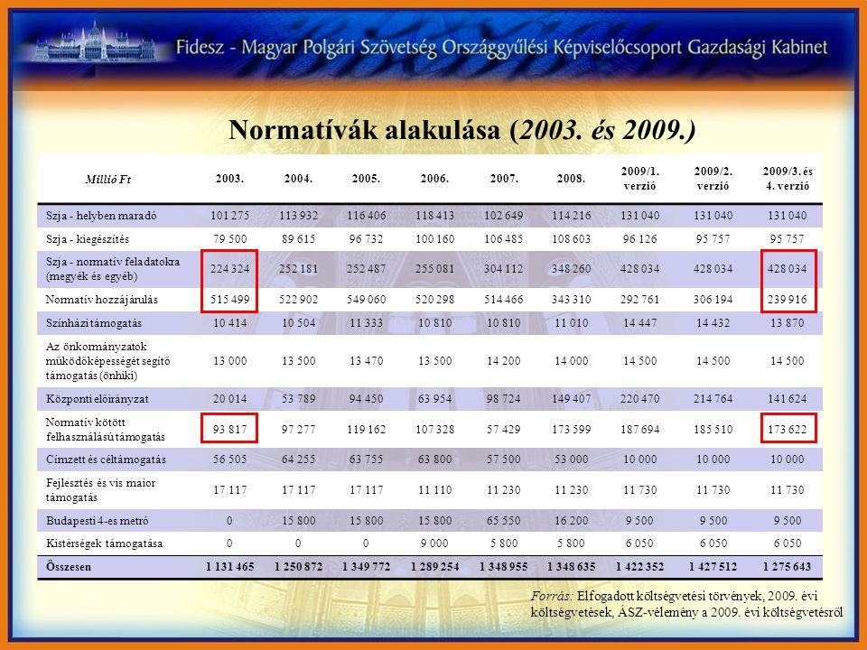 Normatívák alakulása (2003. és 2009.) Forrás: Elfogadott költségvetési törvények, 2009. évi költségvetések, ÁSZ-vélemény a 2009. évi költségvetésről 2
