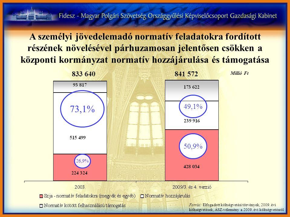 Forrás: Elfogadott költségvetési törvények, 2009. évi költségvetések, ÁSZ-vélemény a 2009. évi költségvetésről 73,1% 26,9% 49,1% 50,9% A személyi jöve