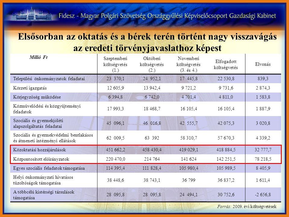 Szeptemberi költségvetés (1.) Októberi költségvetés (2.) Novemberi költségvetés (3. és 4.) Elfogadott költségvetés Elvonás Települési önkormányzatok f