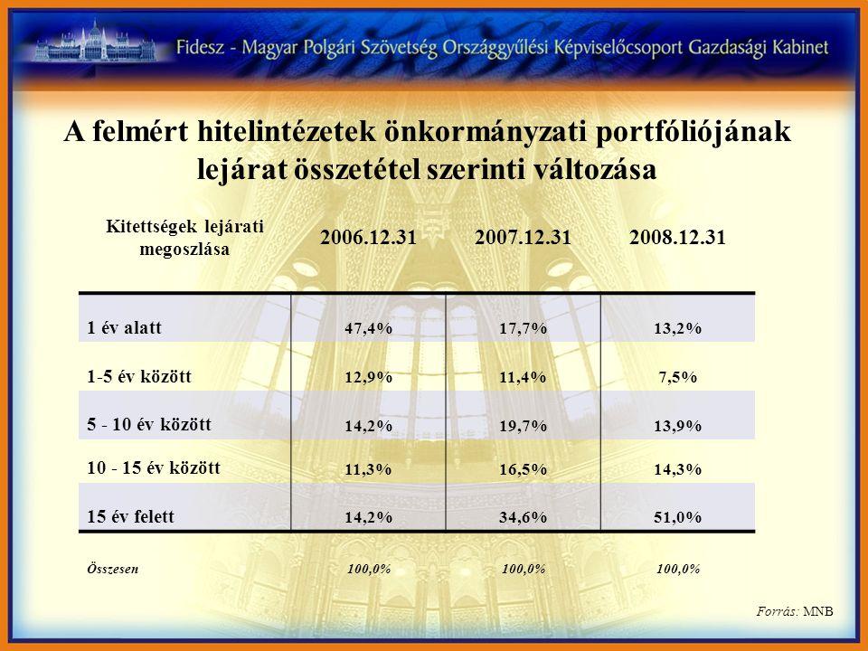 Forrás: MNB A felmért hitelintézetek önkormányzati portfóliójának lejárat összetétel szerinti változása Kitettségek lejárati megoszlása 2006.12.312007.12.312008.12.31 1 év alatt 47,4%17,7%13,2% 1-5 év között 12,9%11,4%7,5% 5 - 10 év között 14,2%19,7%13,9% 10 - 15 év között 11,3%16,5%14,3% 15 év felett 14,2%34,6%51,0% Összesen100,0%