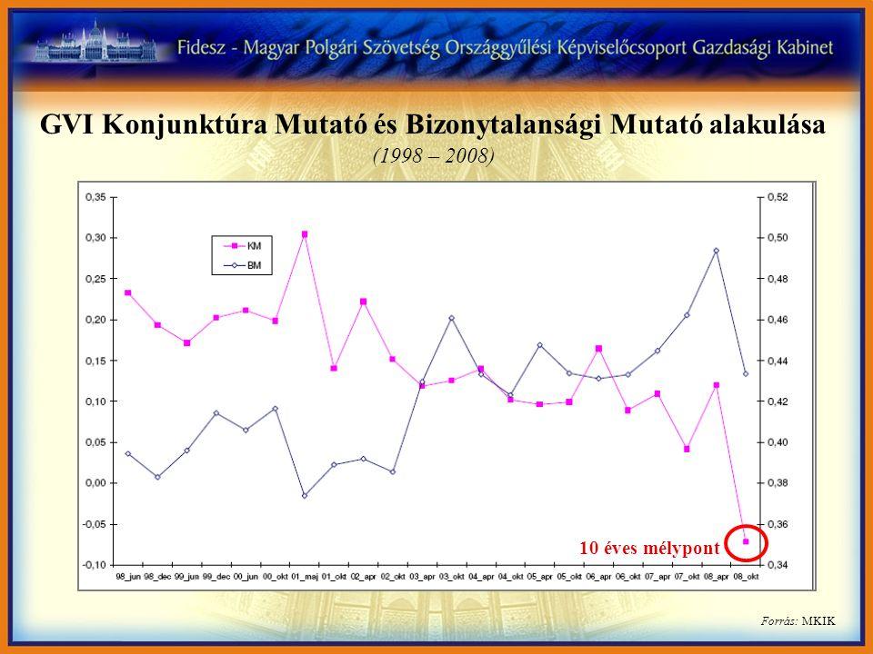 Forrás: MKIK GVI Konjunktúra Mutató és Bizonytalansági Mutató alakulása (1998 – 2008) 10 éves mélypont