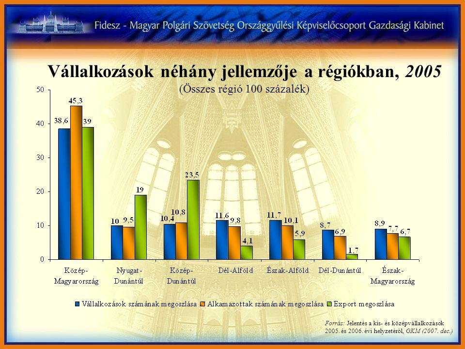 Forrás: Jelentés a kis- és középvállalkozások 2005. és 2006. évi helyzetéről, GKM (2007. dec.) Vállalkozások néhány jellemzője a régiókban, 2005 (Össz
