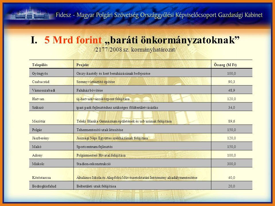 """I.5 Mrd forint """"baráti önkormányzatoknak"""" /2177/2008 sz. kormányhatározat/ TelepülésProjektÖsszeg (M Ft) GyöngyösOrczy-kastély és kert beruházásának b"""