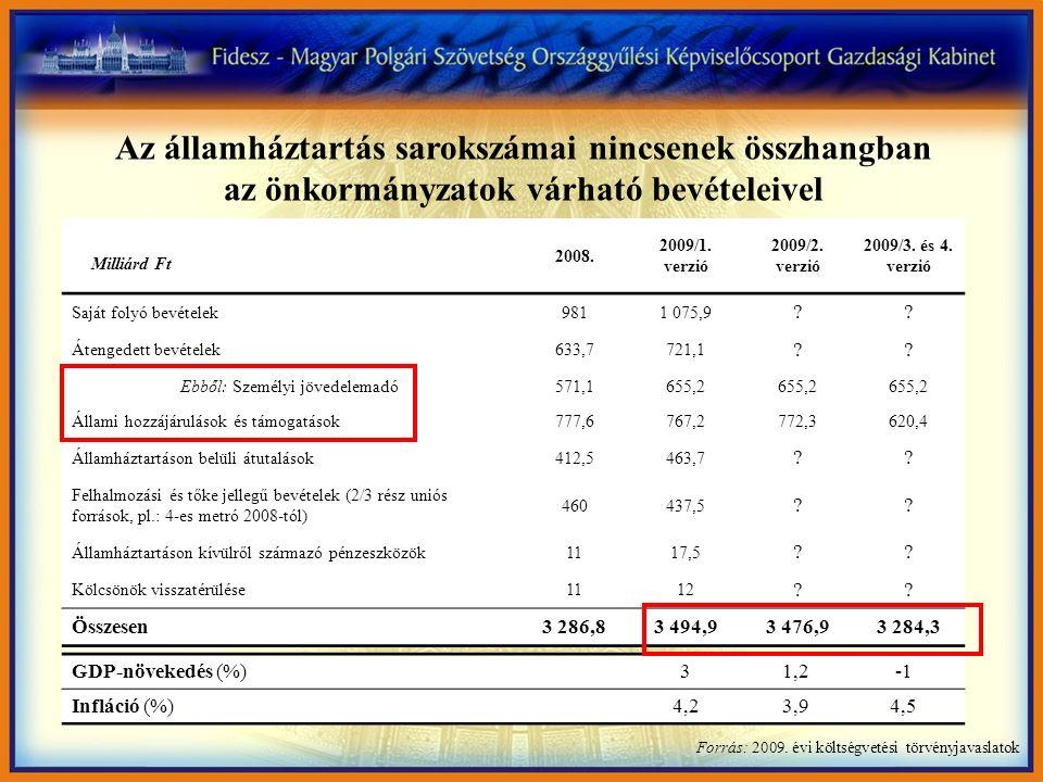 Az önkormányzatok központi kormányzattól származó bevételeinek alakulása, 2003-2009 Forrás: Elfogadott költségvetési törvények, 2009.