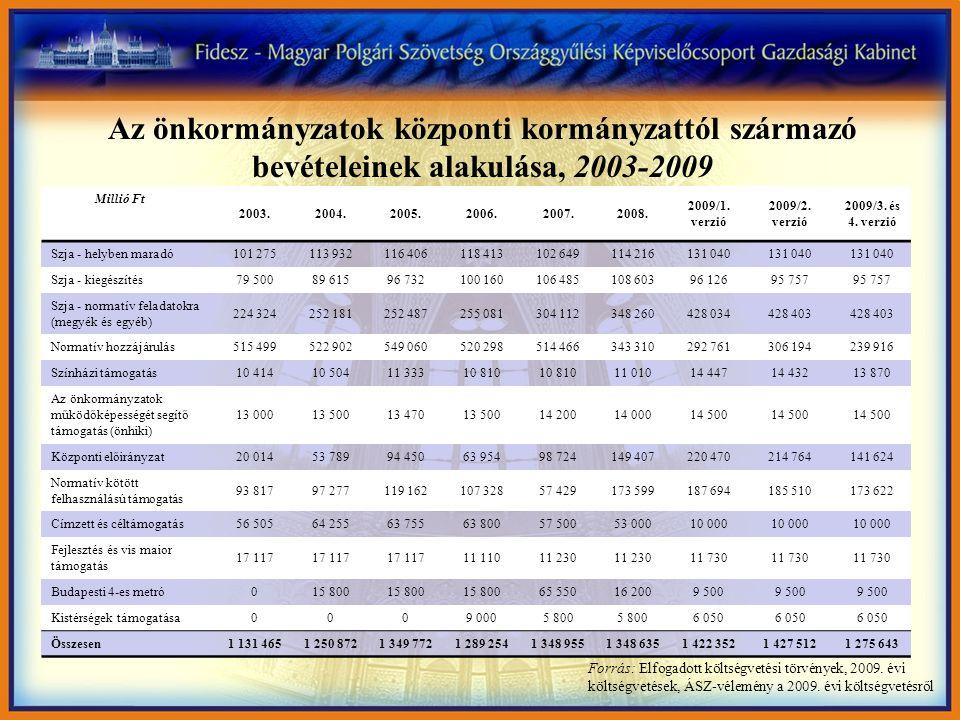 Az önkormányzatok központi kormányzattól származó bevételeinek alakulása, 2003-2009 Forrás: Elfogadott költségvetési törvények, 2009. évi költségvetés