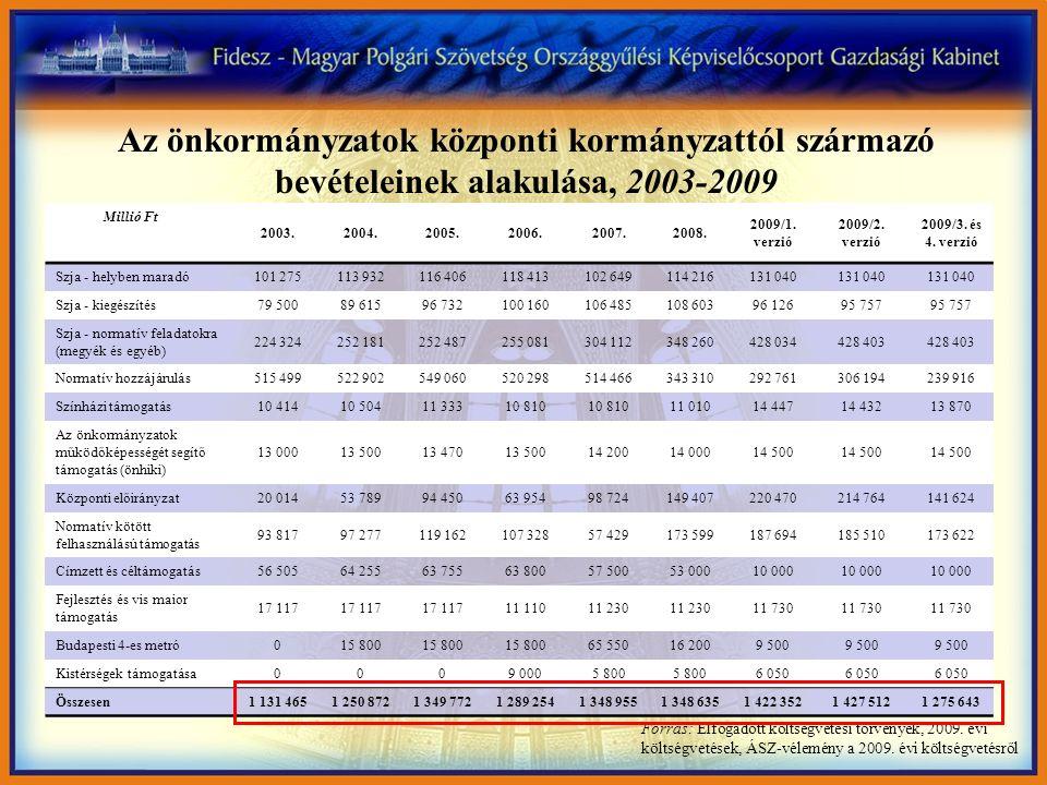 Forrás: Elfogadott költségvetési törvények, 2009. évi költségvetések, ÁSZ-vélemény a 2009. évi költségvetésről 2003.2004.2005.2006.2007.2008. 2009/1.